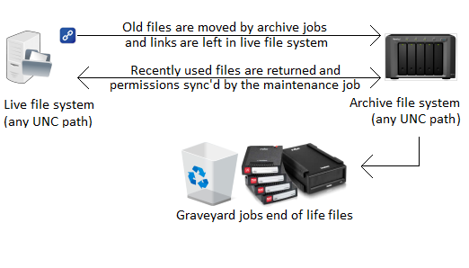 A simple diagram of ArchiverFS